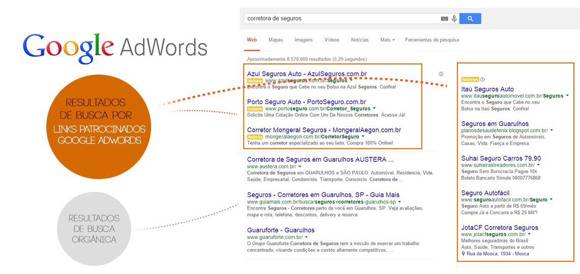 diferença entre busca orgânica e Google Adwords